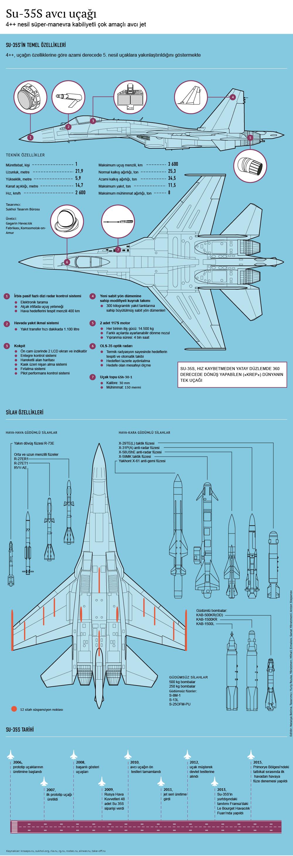 Su-35S avcı uçağı - Sputnik Türkiye