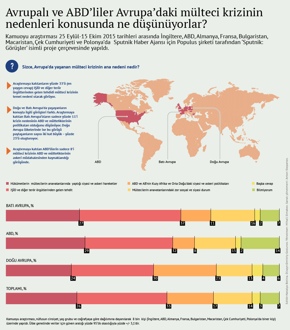 Avrupalı ve ABD'liler Avrupa'daki mülteci krizinin nedenleri konusunda ne düşünüyorlar? - Sputnik Türkiye