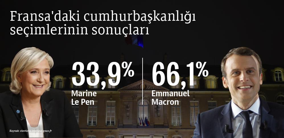 Fransa'daki cumhurbaşkanlığı seçimlerinin ön sonuçları - Sputnik Türkiye
