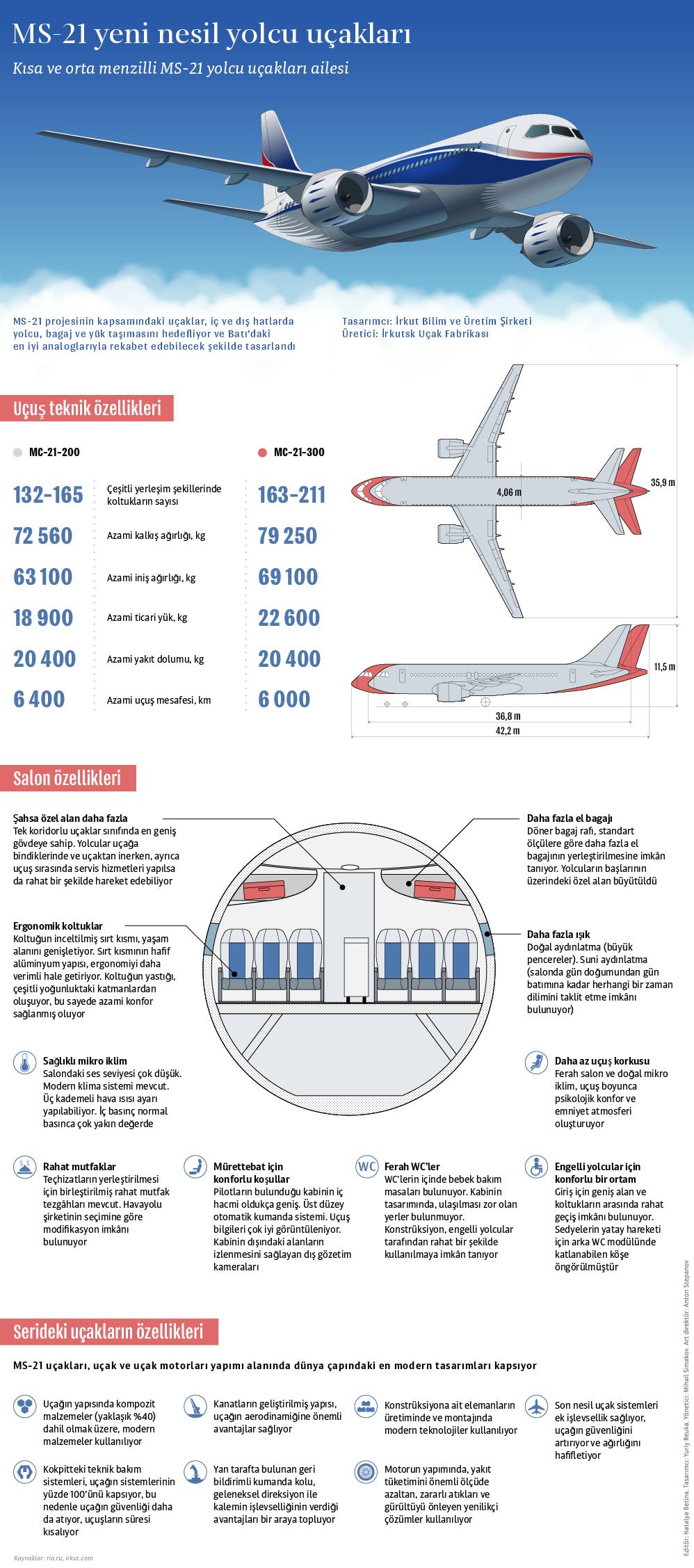 Türkiye'nin ilgi gösterdiği MS-21 tipi Rus yolcu uçağı. - Sputnik Türkiye