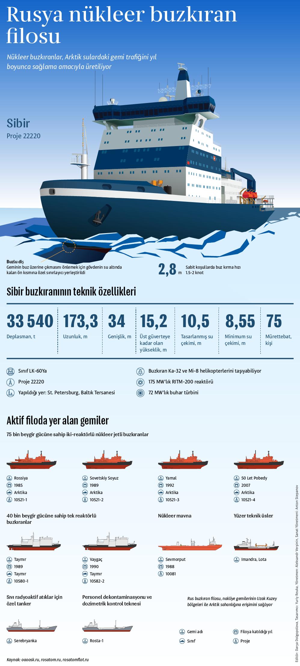 Dünyanın en güçlü nükleer buzkıran gemisi 'Sibir' - Sputnik Türkiye