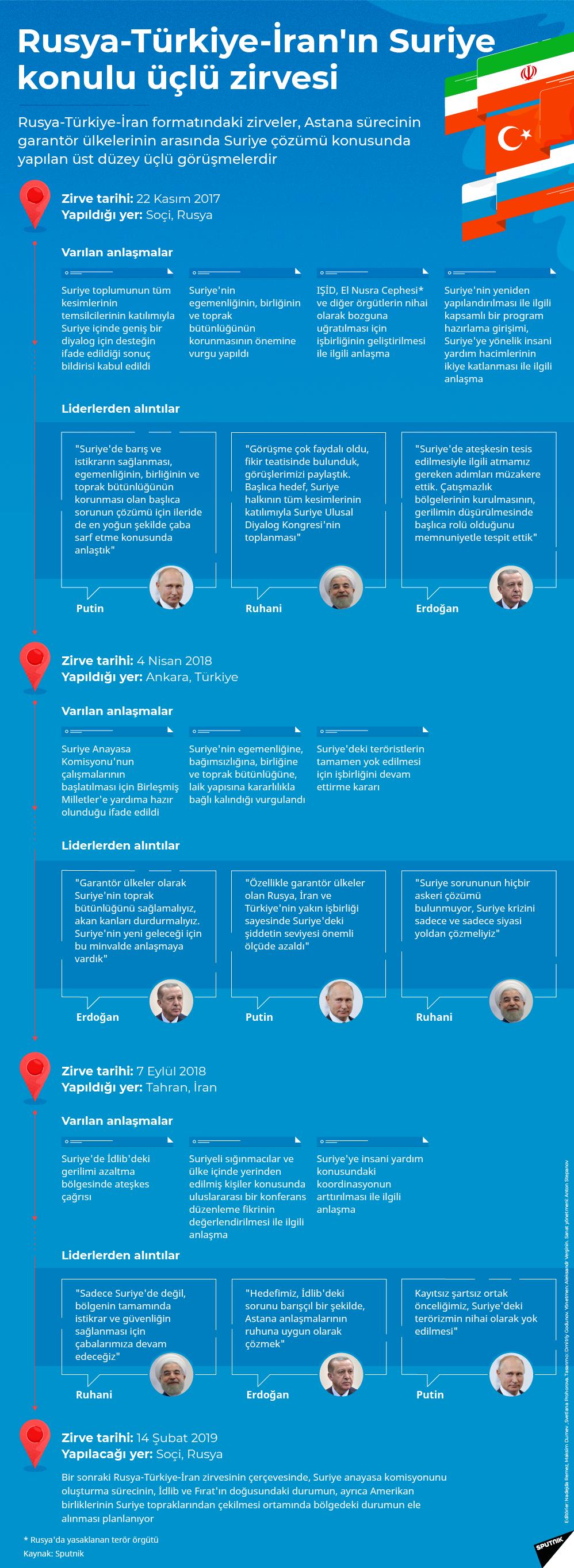 infografik - Sputnik Türkiye