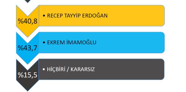 Avrasya Araştırma Şirketi Başkanı Kemal Özkiraz, ağustos ayına ilişkin Cumhurbaşkanlığı seçim anketinin sonuçlarını açıkladı. - Sputnik Türkiye