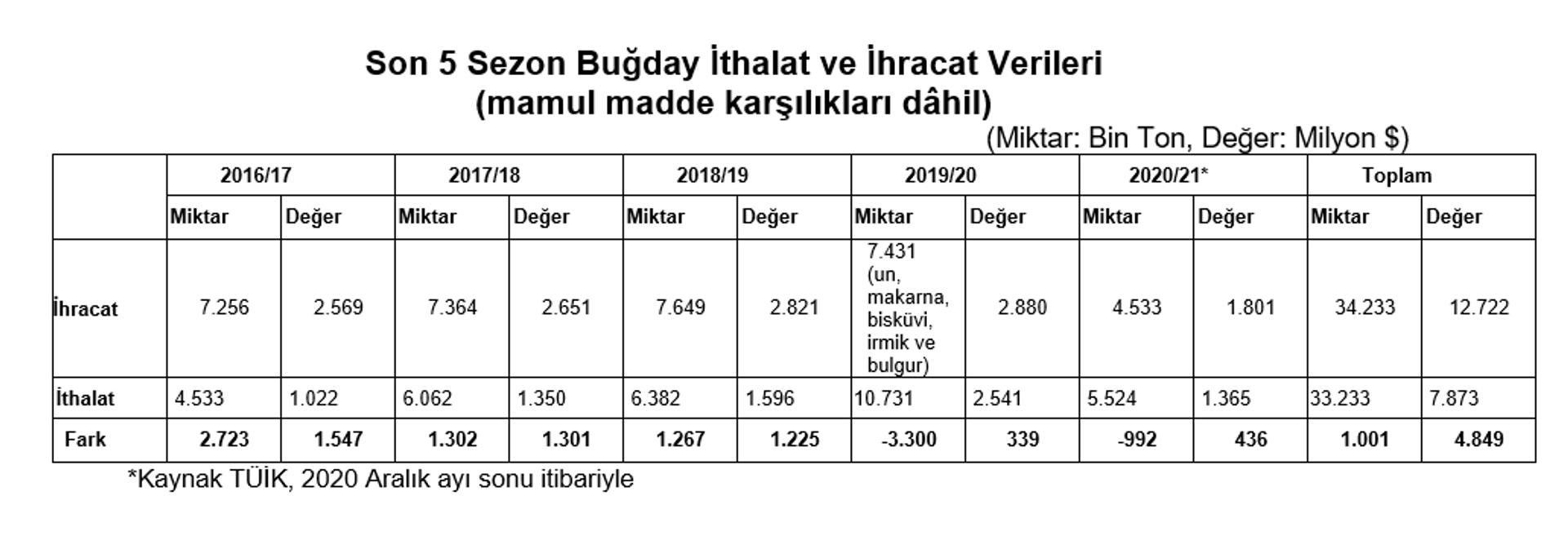 Toprak Mahsülleri Ofisi: Türkiye, dünyada un ihracatında birinci, makarna ihracatında ikinci sırada - Sputnik Türkiye, 1920, 22.02.2021