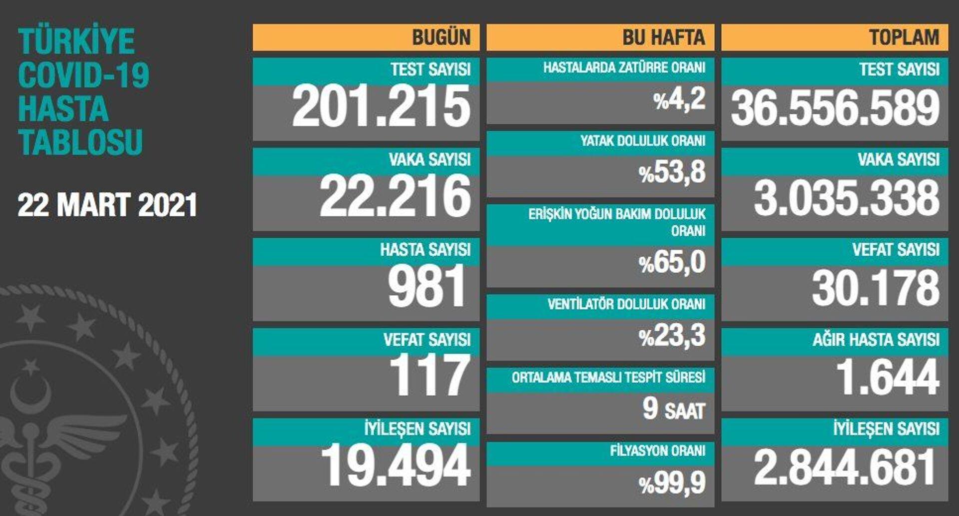 Türkiye'de son 24 saatte koronavirüsten 117 can kaybı, 22 bin 216 yeni vaka - Sputnik Türkiye, 1920, 22.03.2021