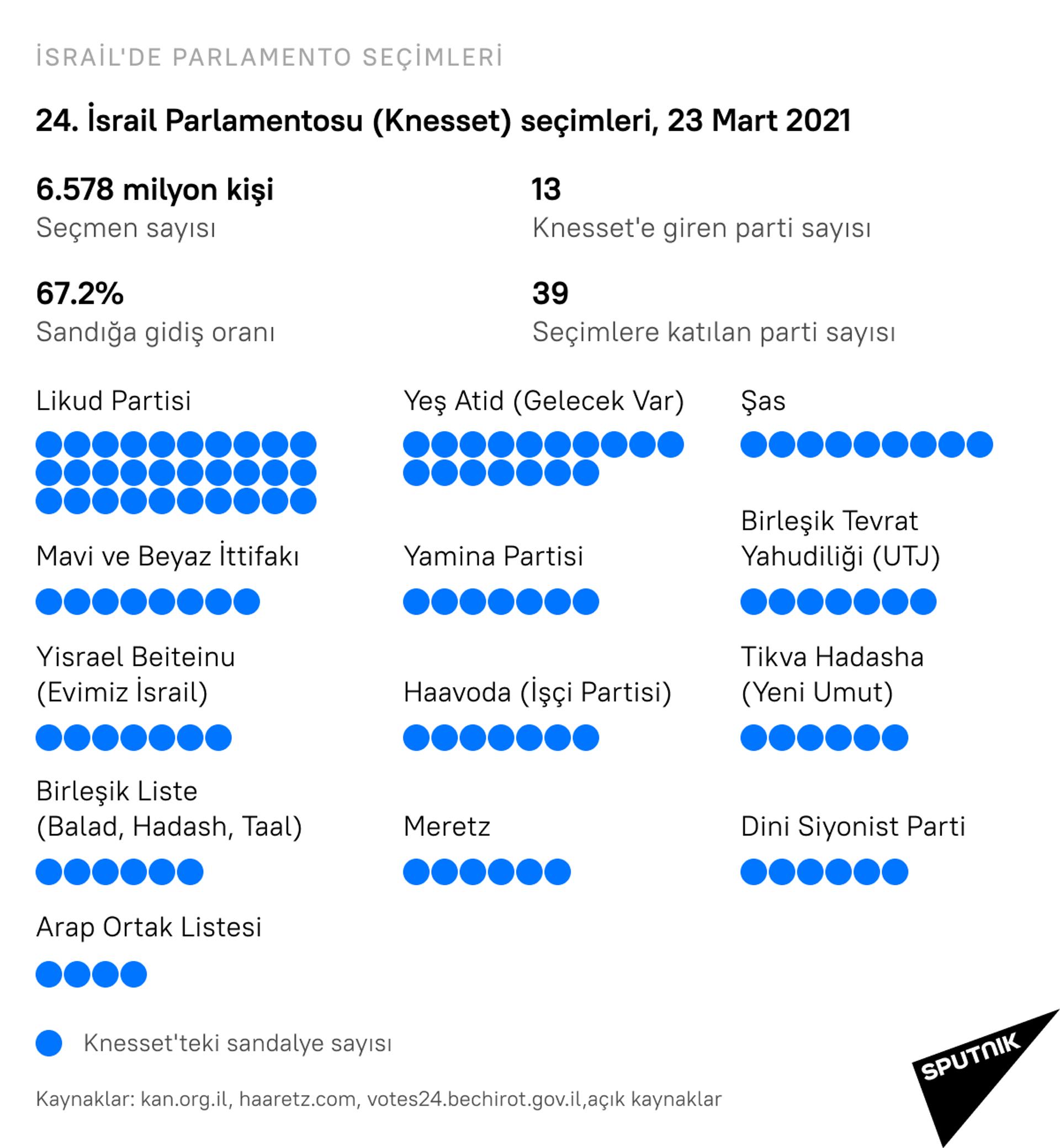 İsrail'de parlamento seçimleri - Sputnik Türkiye, 1920, 26.03.2021