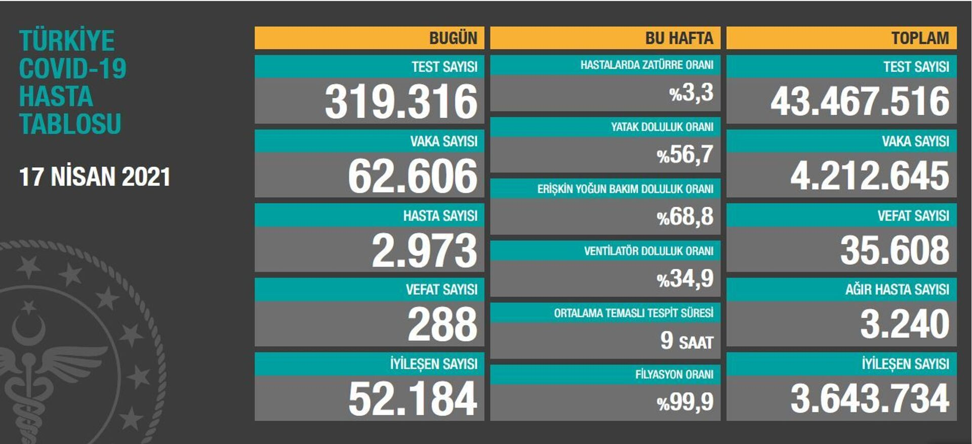Türkiye'de son 24 saatte 62 bin 606 yeni vaka tespit edildi, 288 kişi hayatını kaybetti - Sputnik Türkiye, 1920, 17.04.2021
