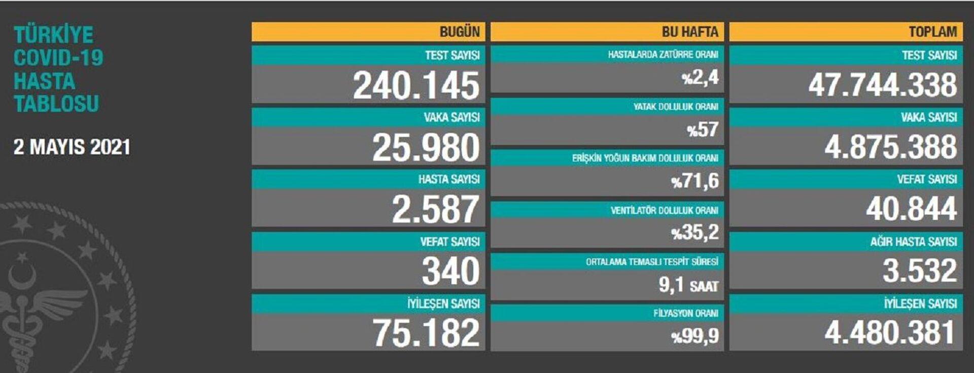 Türkiye'de son 24 saatte 25 bin 980 yeni vaka tespit edildi, 340 kişi hayatını kaybetti - Sputnik Türkiye, 1920, 02.05.2021