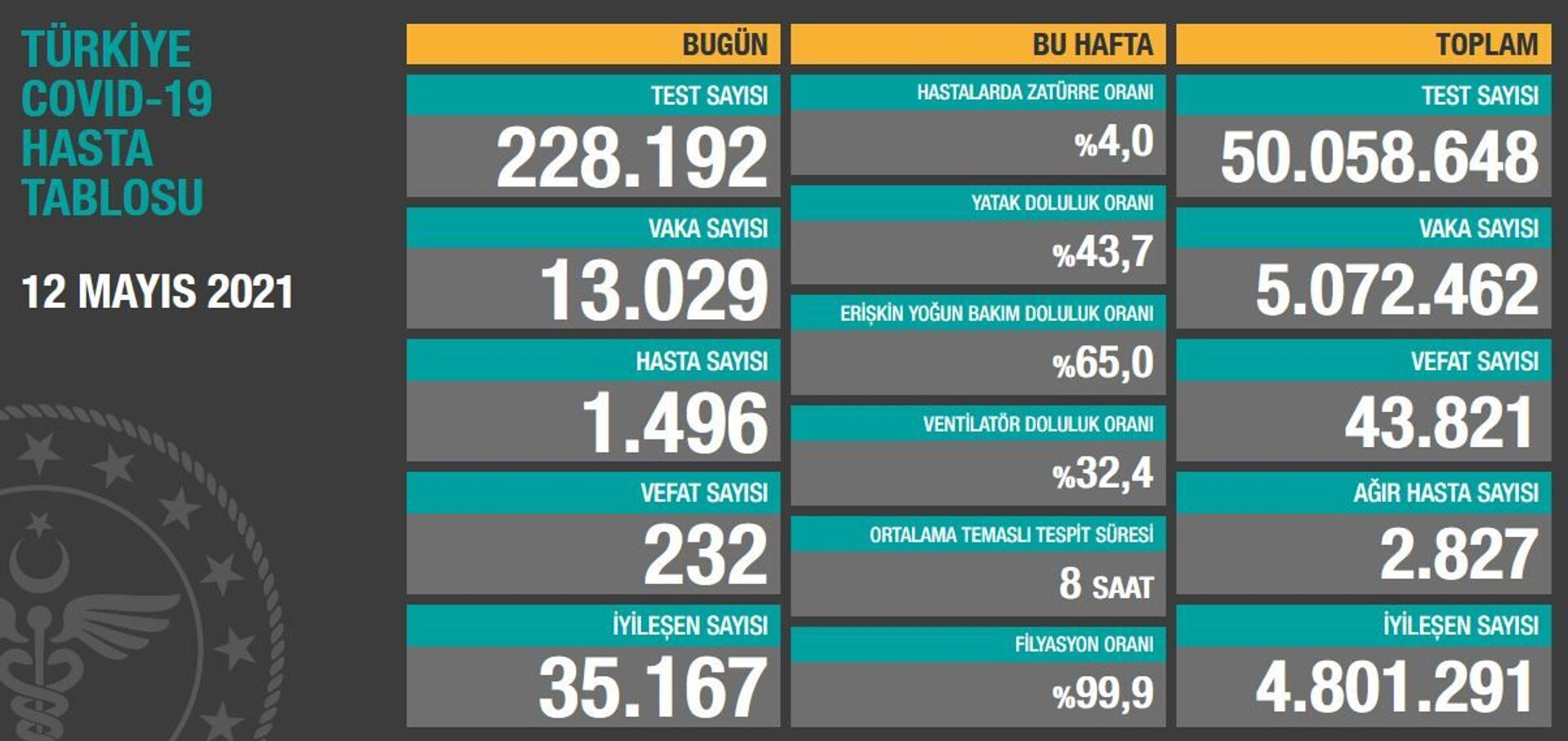 Türkiye'de son 24 saatte 13 bin 29 vaka  tespit edildi, 232 can kaybı yaşandı - Sputnik Türkiye, 1920, 12.05.2021