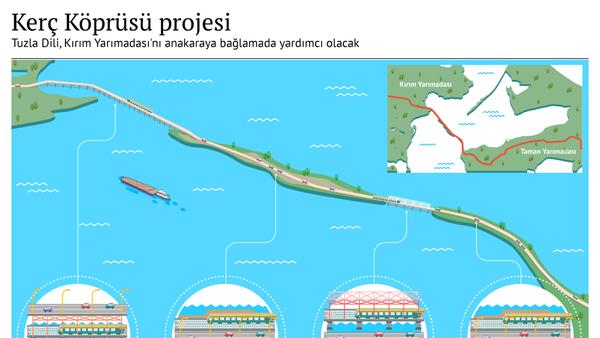 Kerç köprüsü projesi - Sputnik Türkiye