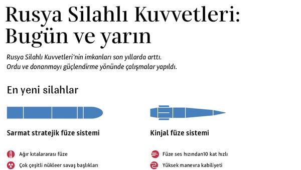 Rusya Silahlı Kuvvetleri - Sputnik Türkiye