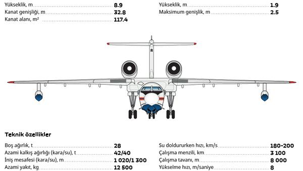 Türkiye'nin ilgi gösterdiği BE-200 uçağı - Sputnik Türkiye